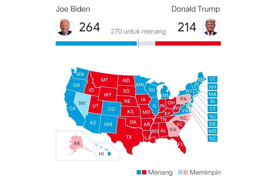 Pemilu Amerika, Biden Dekati Kemenangan Raih 264 Suara Vs Trump 214 Suara
